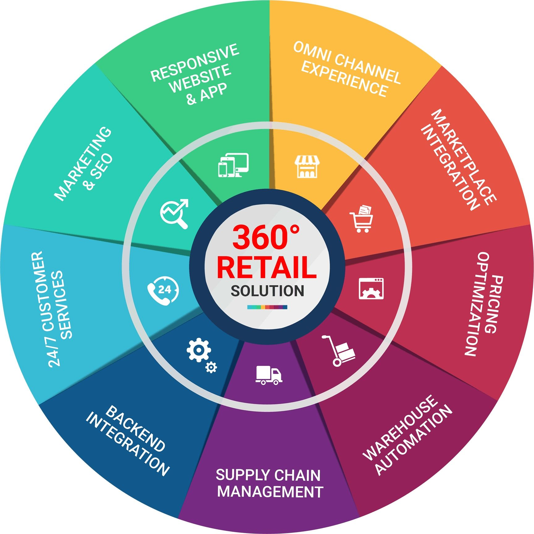 360 degree Retail Solutions