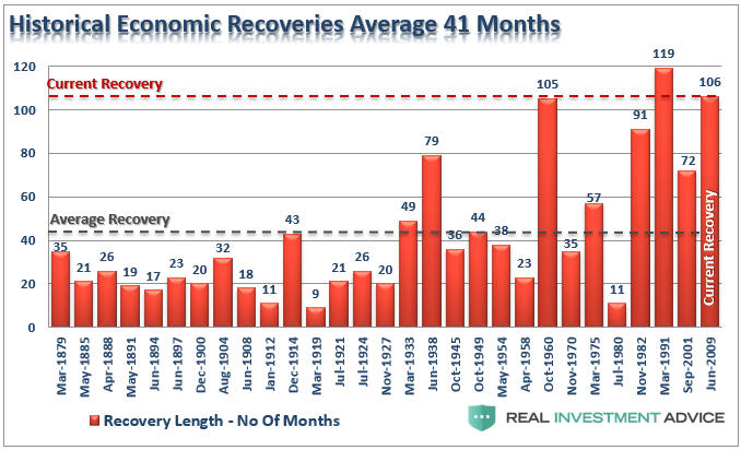 Historic Economic Recoveries Average 41 months