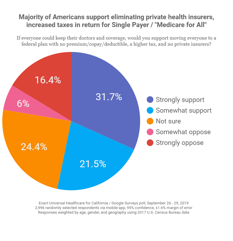 Majority of Americans Support Eliminating Private Health Insurers, EUHC4CA Poll