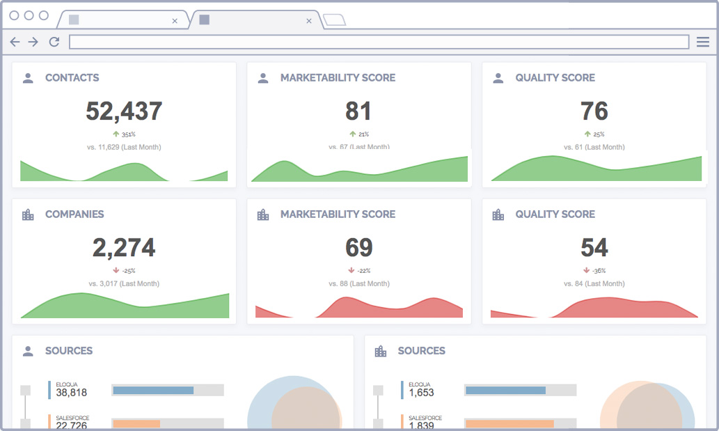 Marketing Data Insights - Trends and Scores