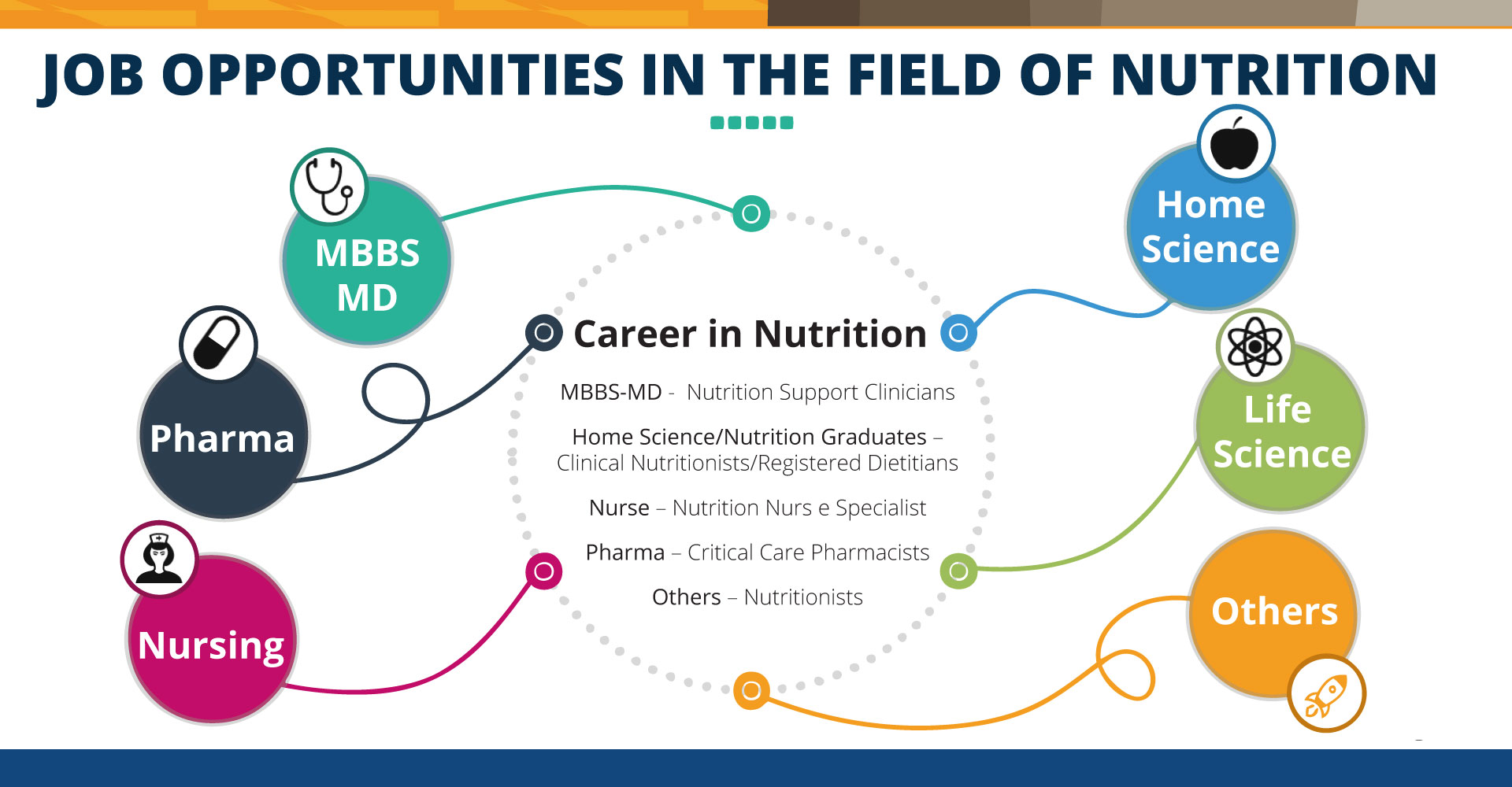 Nutrition Qualifications - Job Titles