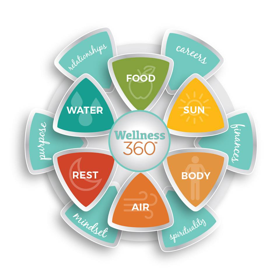 The IAWP Wellness 360™ 12 Key Elements of Well-Being